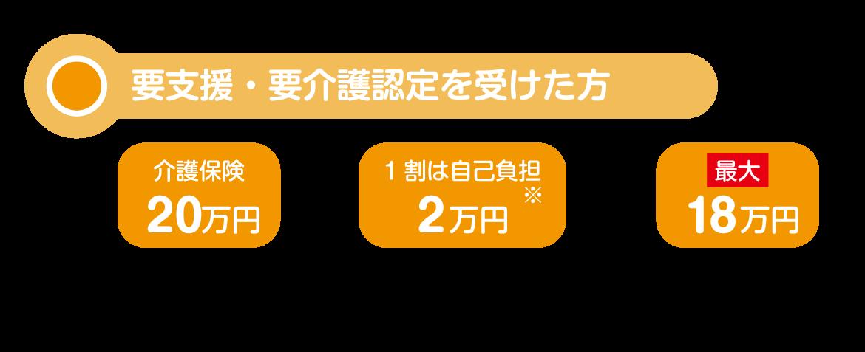 要支援者ば改造工事費用20万円